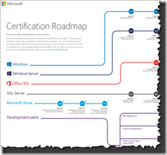 New-MCSE-certifications
