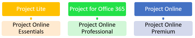 Project Online And Project For Office 365 Subscriptions Are Changing