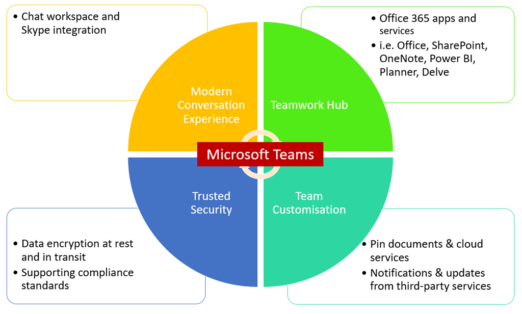Microsoft Teams New Wave Of Collaboration Chat Workspace